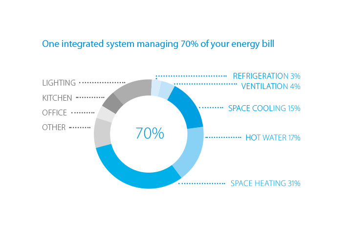 Experience energy savings